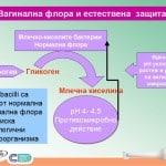 Бактериална вагиноза